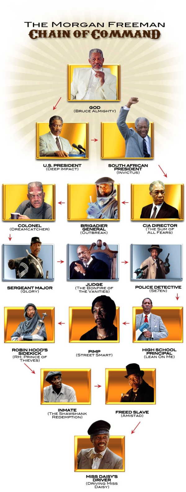 The Morgan Freeman Chain of Command - Funny pictures