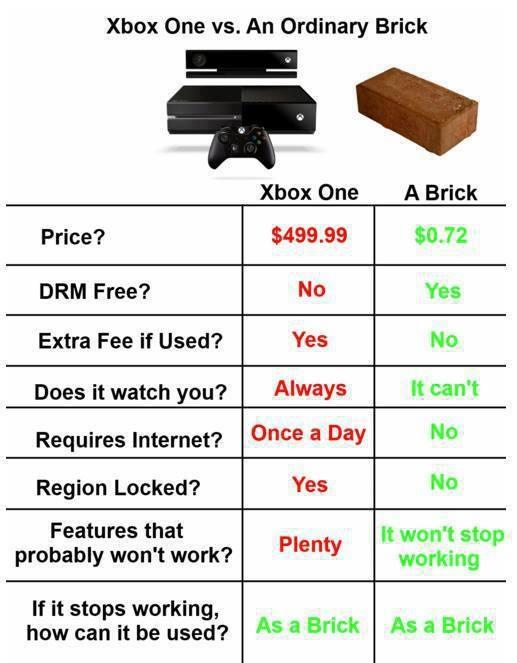 Xbox One vs. Ordinary Brick - Funny pictures