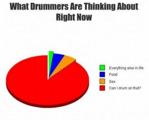 What Drummers Are Thinking About - Funny pictures